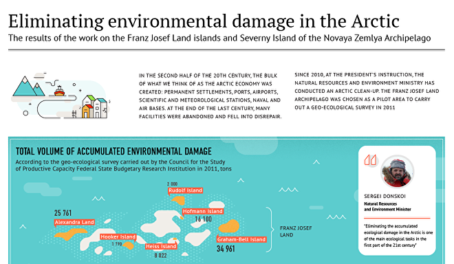 Eliminating environmental damage in the Arctic