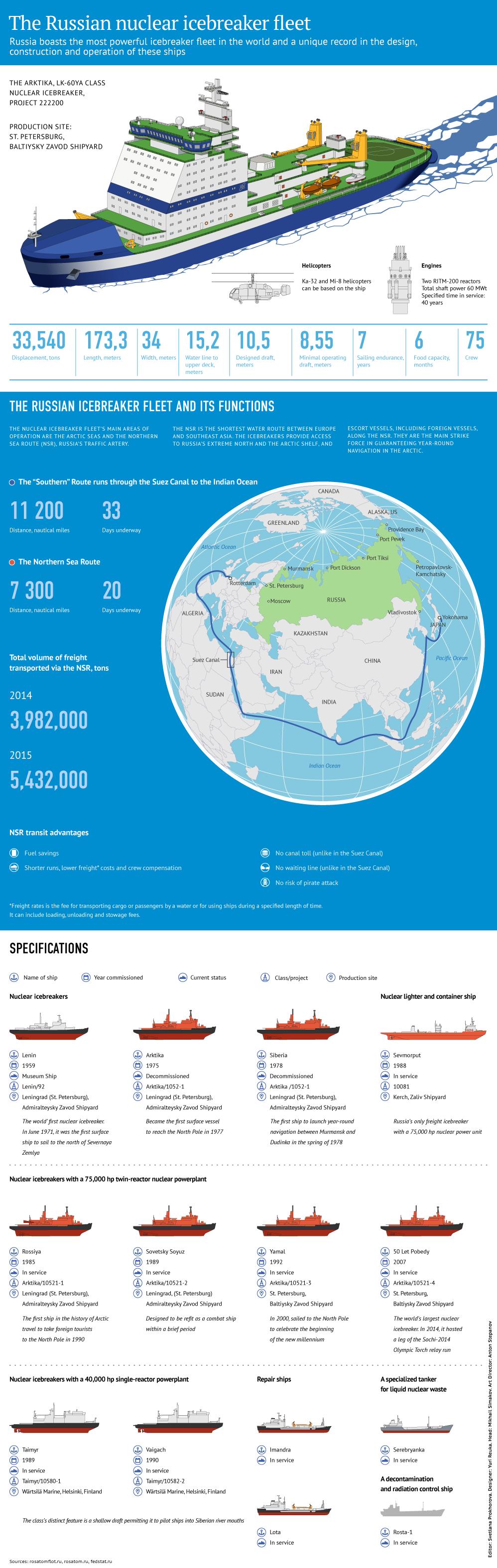 The Russian nuclear icebreaker fleet