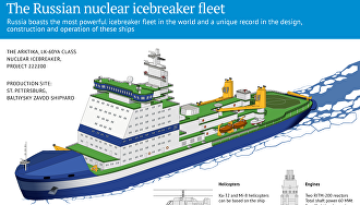The Russian nuclear icebreaker fleet