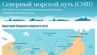 Северный Морской путь (СМП)