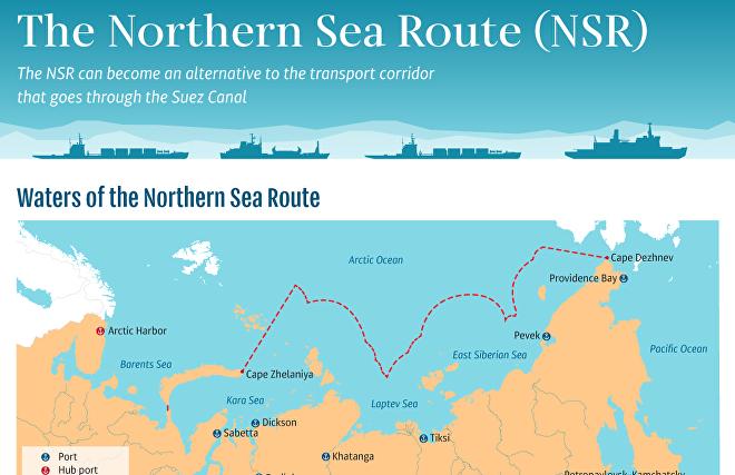 The Northern Sea Route (NSR)