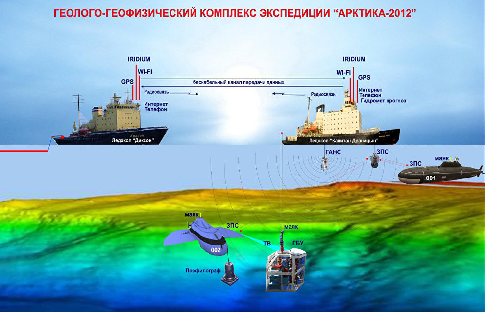 Selecting samples from drilling and dredging the ocean bottom in a Russian high-altitude expedition