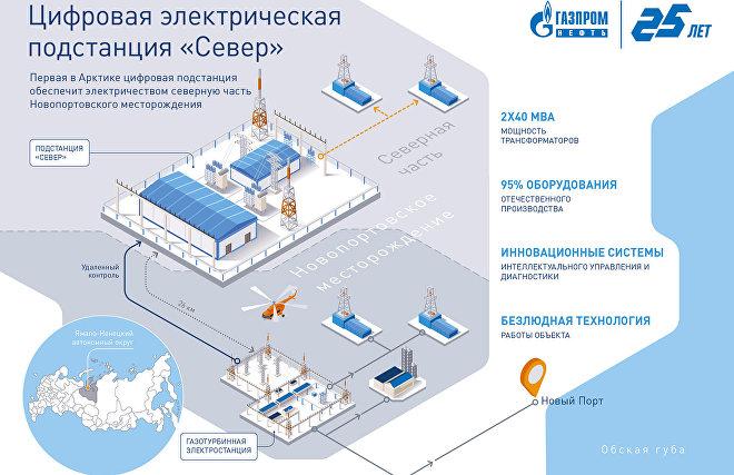 Sever digital power substation